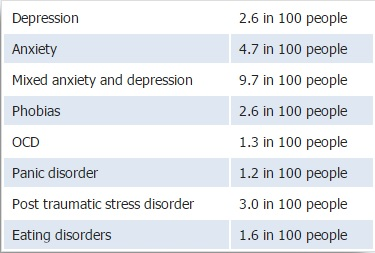 an analysis of depression the most common psychological disorder that affects all groups of people Data on behavioral health in the united states  mental disorders were one of the five most costly conditions in the united states in 2006, with expenditures at $575 billion  people with psychotic disorders and bipolar disorder are 45 percent and 26 percent less likely, respectively, to have a primary care doctor than those without.