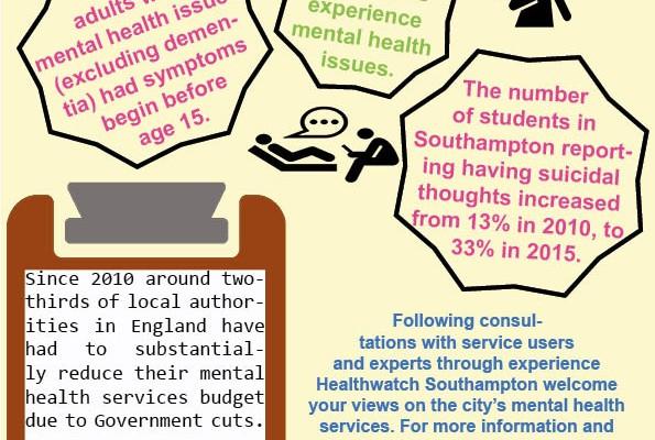 Southampton Healthwatch Infographic