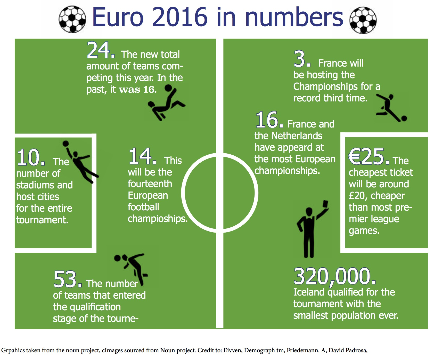 The 2016 European championships in numbers