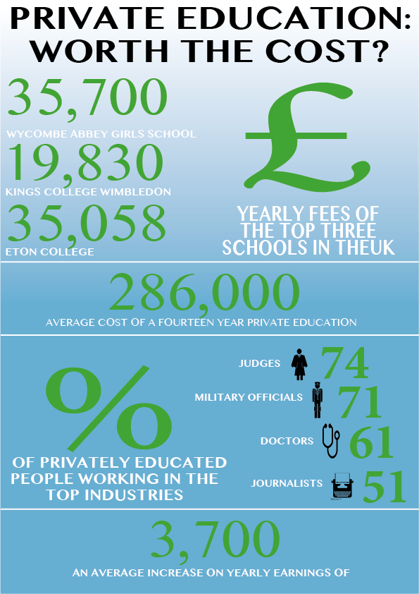 Is private education worth the cost?