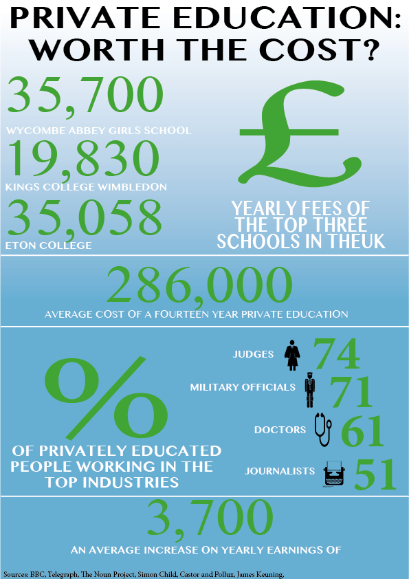 PRIVATE EDUCATION COST