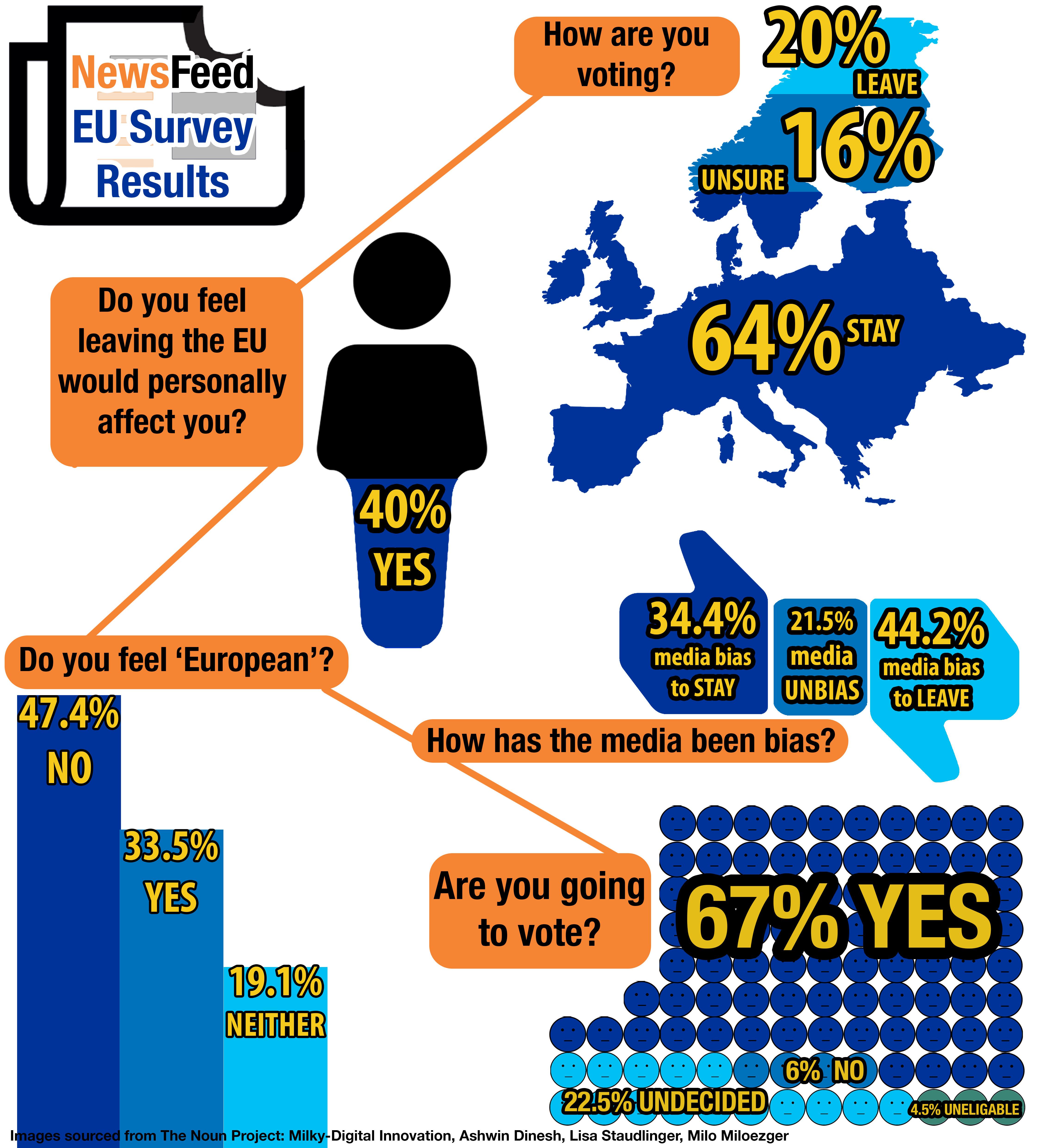 NewsFeed's EU Survey results