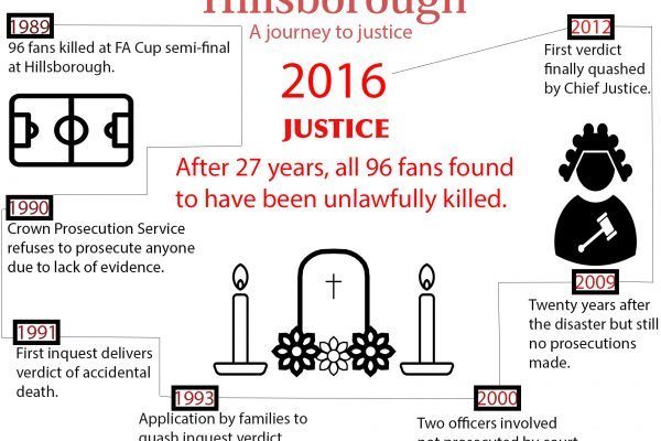 Hillsborough infographic