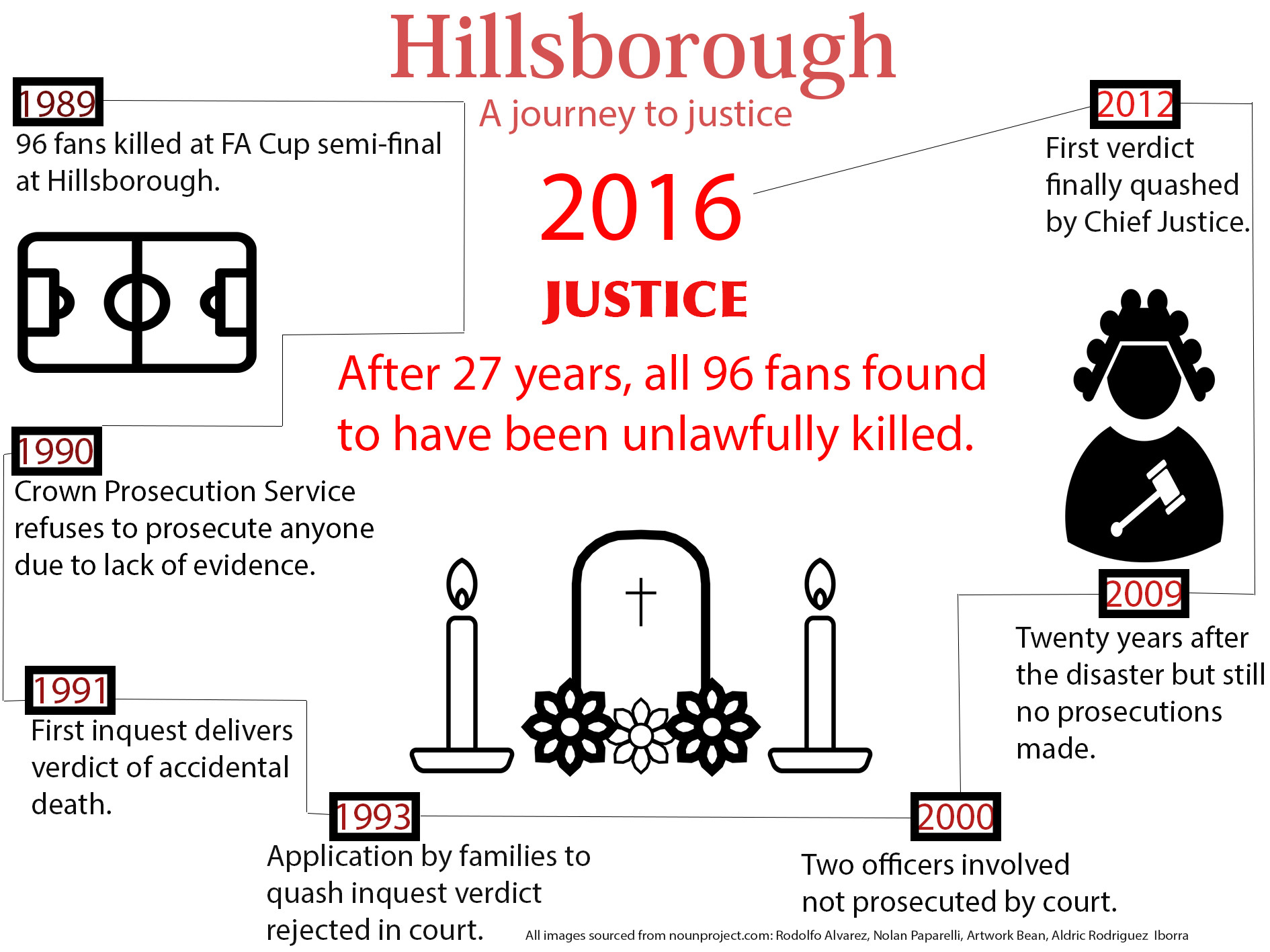 Hillsborough: A journey to justice