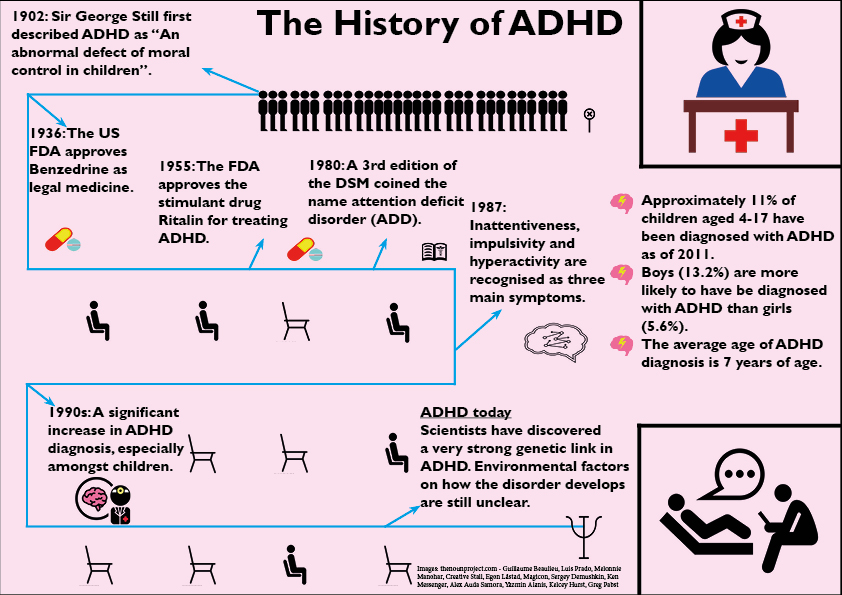 the medical history of attention deficit hyperactivity disorder adhd