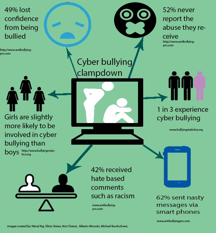 Cyber bullying crackdown