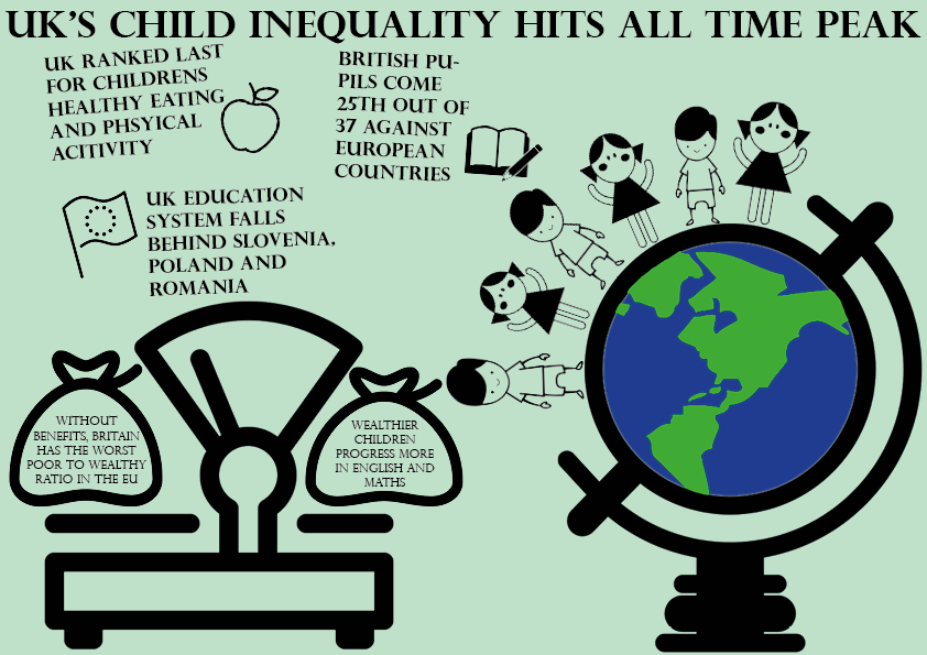 UK's child inequality falls behind richer countries
