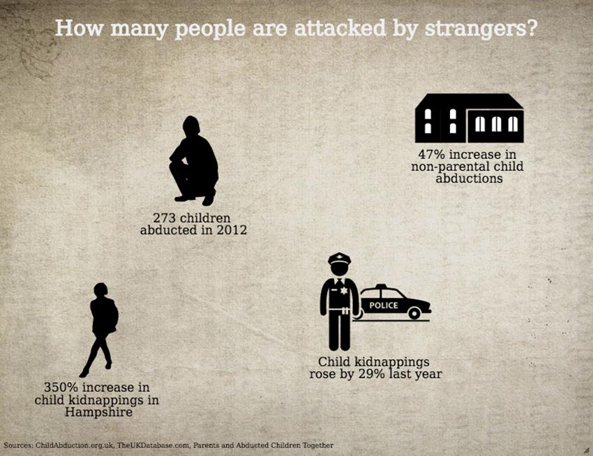 Advice issued over 'stranger danger' fears