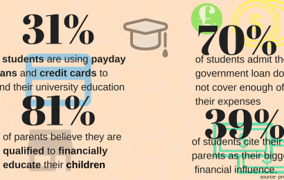 Revealed: More than a third of students are turning to payday loans