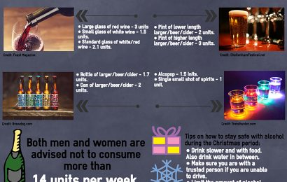 Know your drinking limits this Christmas