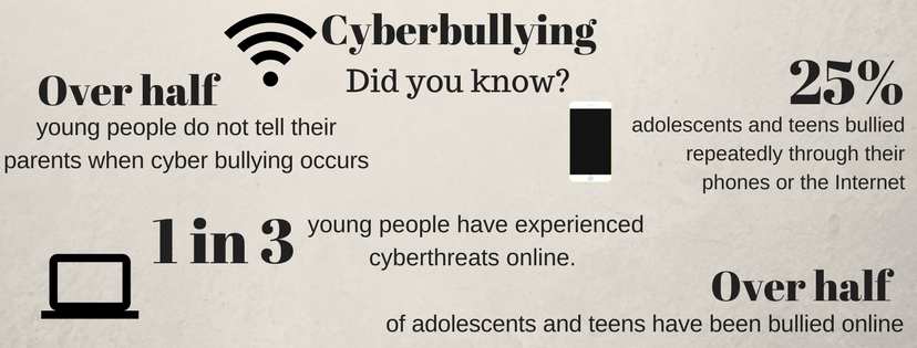 Cyberbullying is becoming more common now more people are accessing social media.