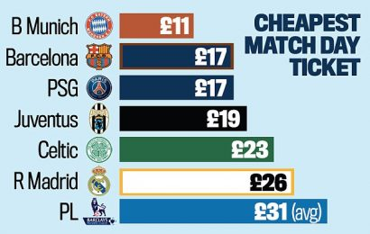 Is the Premier League too expensive for young fans?